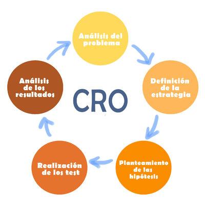 Cómo optimizar la rentabilidad de tu negocio a través del CRO