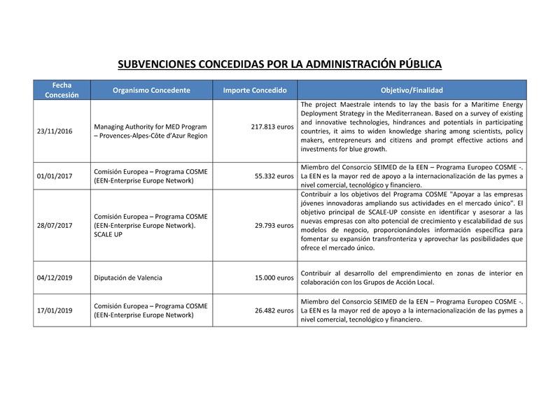 Subvenciones y ayudas públicas (Portada)