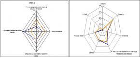 Estrategias de fidelización en entornos B2B y B2C