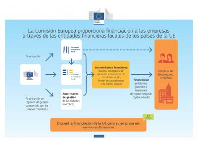 Infograf�a del programa europeo Access2finance