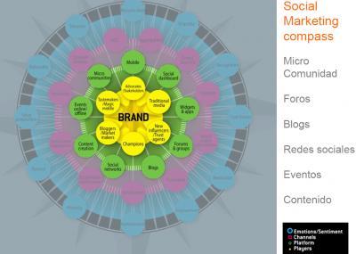 C�mo encontrar clientes en internet y las redes sociales