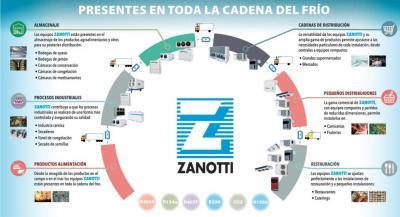 Cubre todo el ciclo del fr�o con Zanotti Appliance