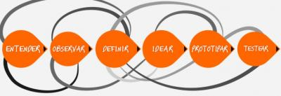 Design Thinking: Los principios del nuevo management