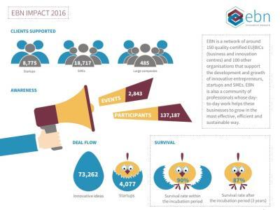 EBN Impact Infographics
