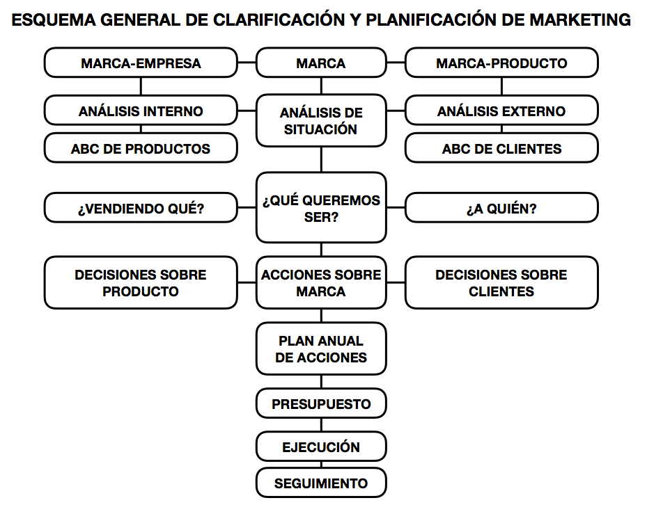 Esquema general de clarificación y planificación del marketing[;;;][;;;]