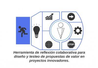 Construye tu producto mínimo viable de forma ágil Lean Startup