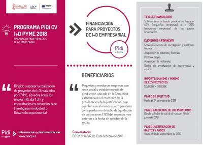 Programa ayudas PIDI CV I+D PYME 2018