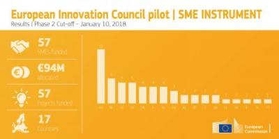 57 top-class innovators selected for funding under EIC SME Instrument