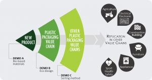 Residues to resources: a new circular economy for plastic containers
