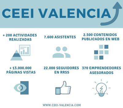 CEEI Valencia 2018