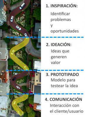 Lombard: 1 Calle, 8 Curvas, 4 Fases