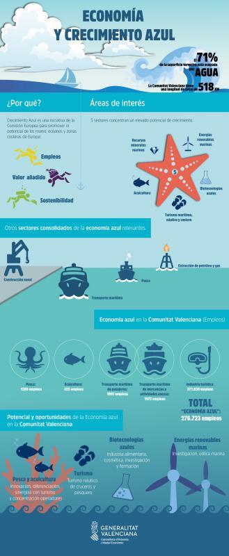 Infografía Economía Azul