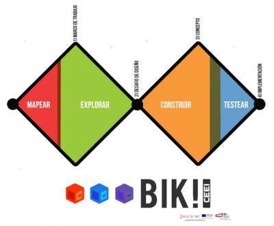 Representación metodología Innovación BIK Idea