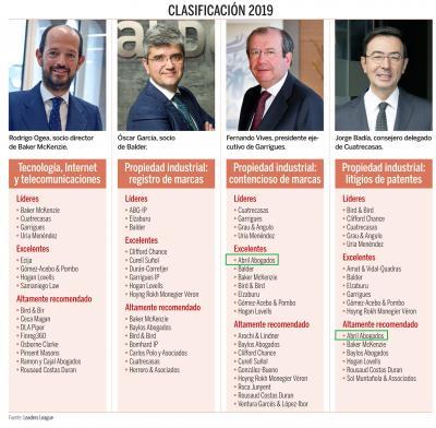 Ranking de despachos de propiedad industrial e intelectual