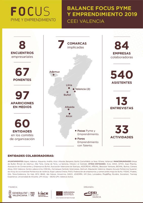 Balance Focus Pyme CEEI Alcoy Valencia 2019