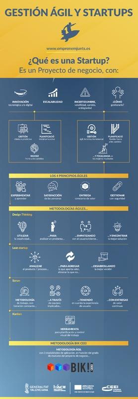 Gestión Ágil y Startup