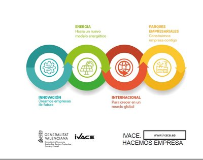 Ponencia: Apoyos a la Internacionalización para Empresas de la Comunitat Valenciana