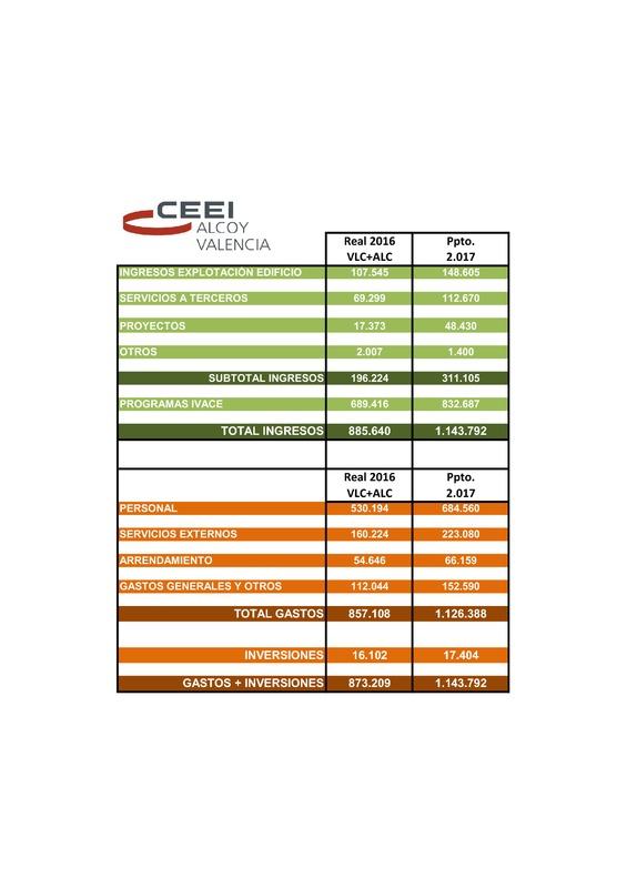 Presupuesto CEEI VLC 2017 (Portada)