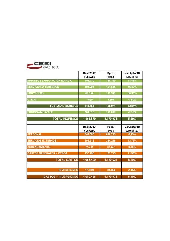 Presupuesto CEEI VLC 2018 (Portada)