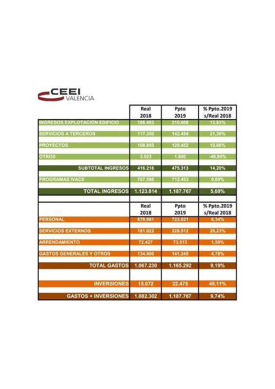 Presupuesto CEEI VLC 2019 (Portada)