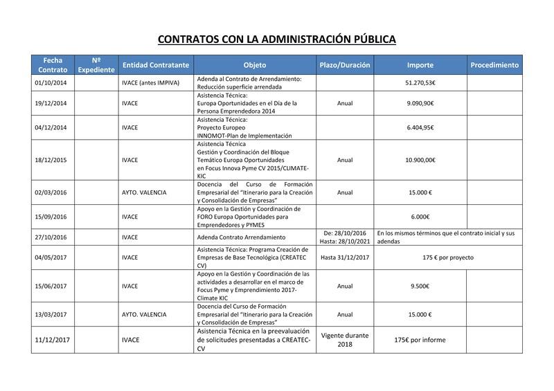 Contratos con la Administración Pública (Portada)