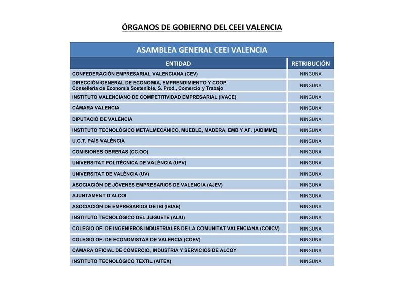 Órganos de Gobierno de CEEI Valencia (Portada)