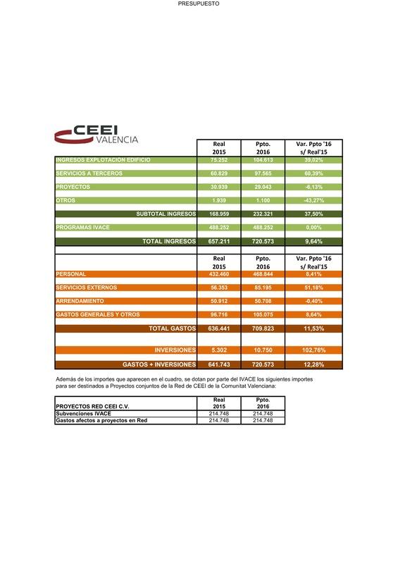 Presupuesto CEEI Valencia 2016 (Portada)