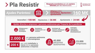 "Convocatoria Ayudas Paréntesis ""Plan Resistir"" en Toga"